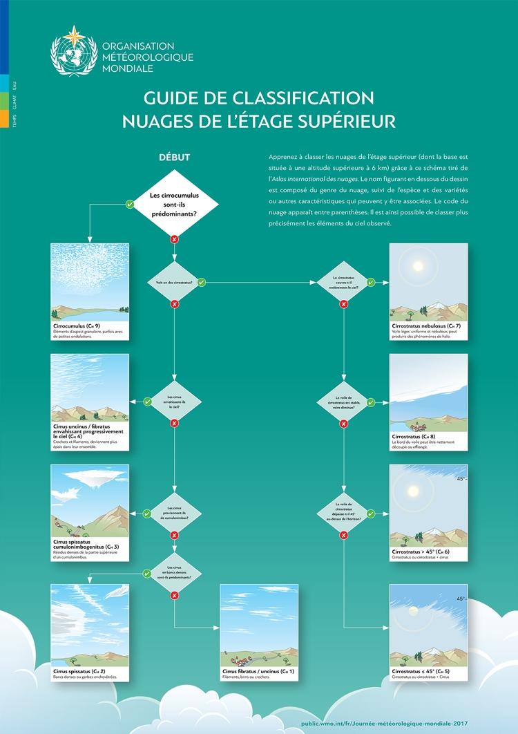high-level-cloud-classification-img
