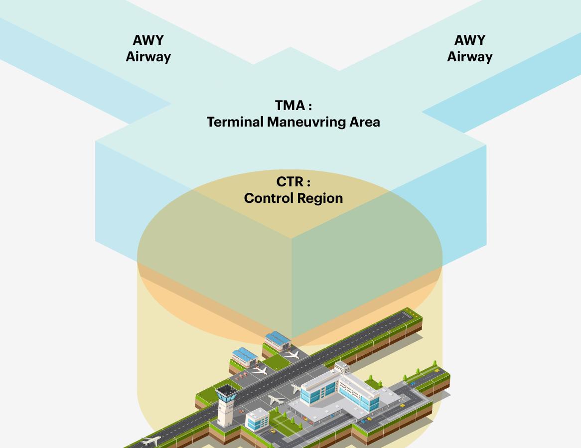 CTR, CTA et TMA